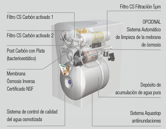 components osmosis inversa compacta
