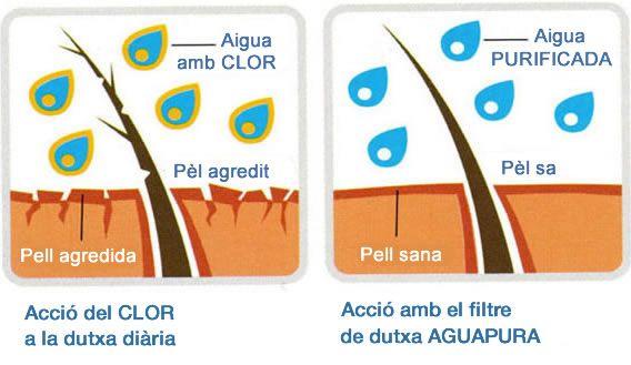filtre dutxa clor aigua