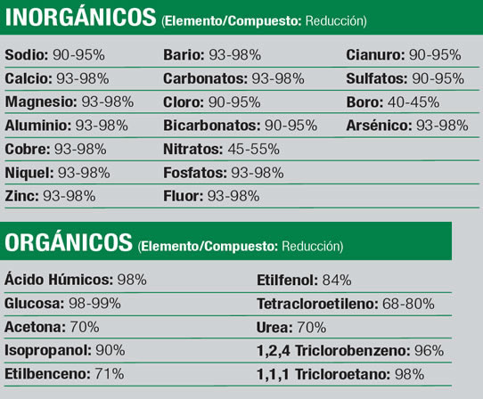 osmosis eliminació elements