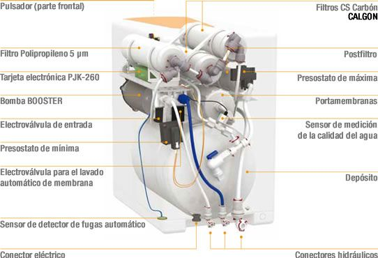 osmosis inversa components